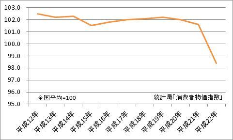 千葉市と全国平均の比較(地域差指数)