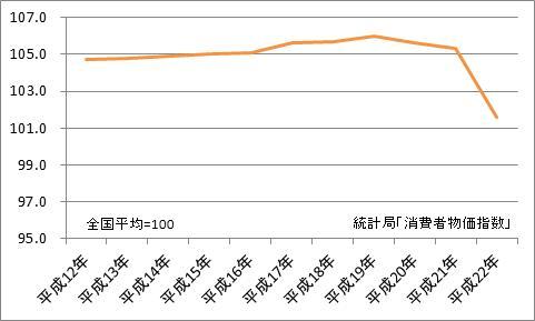 京都市と全国平均の比較(地域差指数)