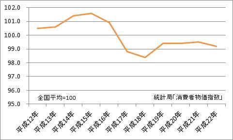 高松市と全国平均の比較(地域差指数)