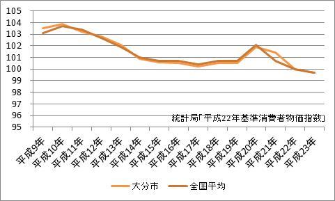 大分市の消費者物価指数