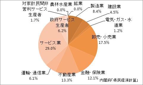 東京都の産業別GDP比率