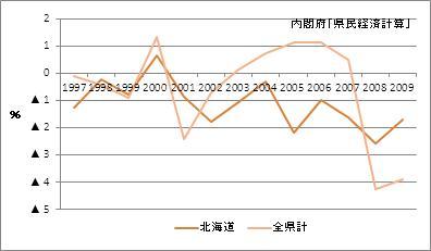 北海道の名目GDP(増加率)