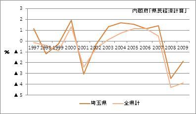 埼玉県の名目GDP(増加率)