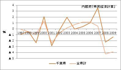 千葉県の名目GDP(増加率)