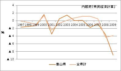 富山県の名目GDP(増加率)