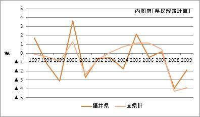 福井県の名目GDP増加率