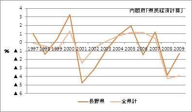 長野県の名目GDP増加率