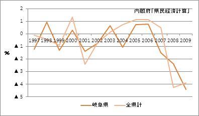 岐阜県の名目GDP増加率