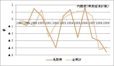 鳥取県の名目GDP増加率