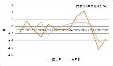 岡山県の名目GDP増加率