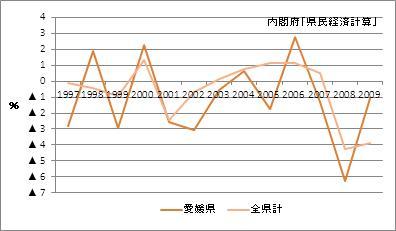 愛媛県の名目GDP(増加率)