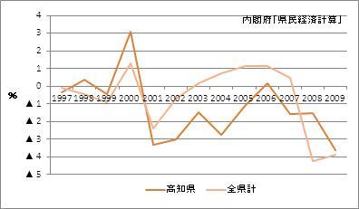高知県の名目GDP(増加率)