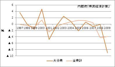 大分県の名目GDP増加率