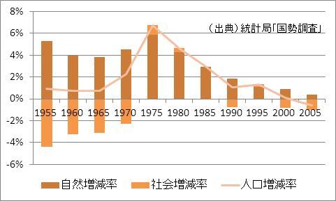 石川県の人口増加率