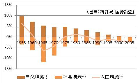 長崎県の人口増加率