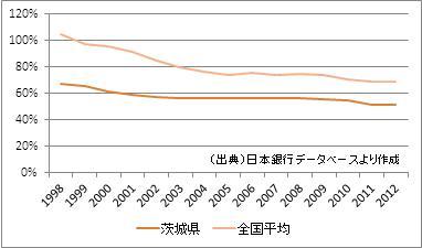 茨城県の預貸率