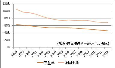 三重県の預貸率