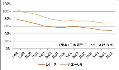 香川県の預貸率