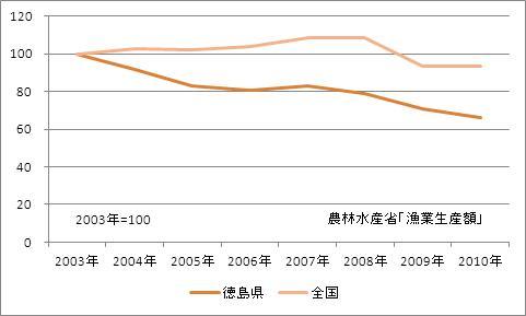 徳島県の漁業生産額(海面漁業)(指数)