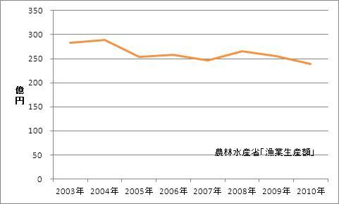 千葉県の漁業生産額(海面漁業)