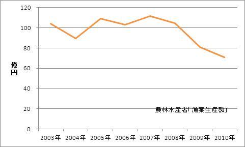 広島県の漁業生産額(海面漁業)