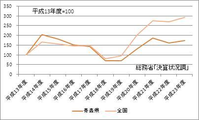 青森県の基金現在高(指数)