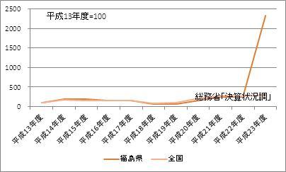 福島県の基金現在高(指数)