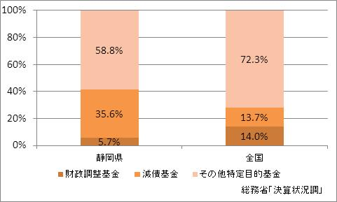 静岡県の基金現在高(比率)