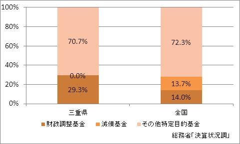 三重県の基金現在高(比率)