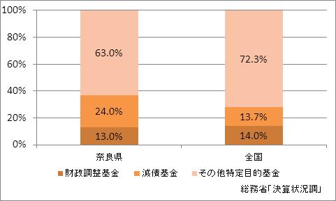 奈良県の基金現在高(比率)