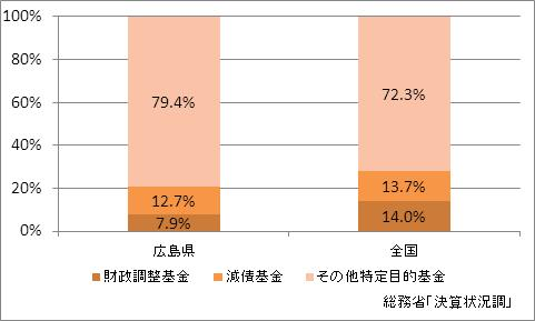 広島県の基金現在高(比率)