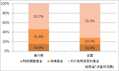 香川県の基金現在高(比率)