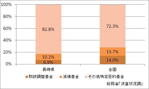 長崎県の基金現在高(比率)
