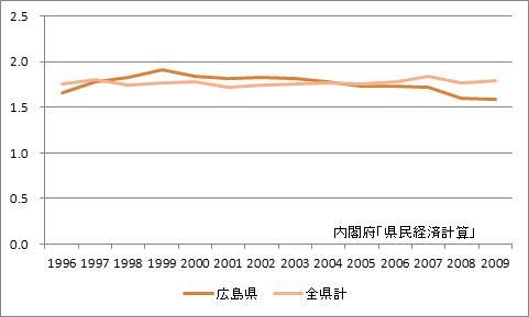広島県の所得乗数の推移