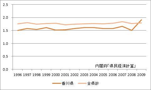 香川県の所得乗数の推移