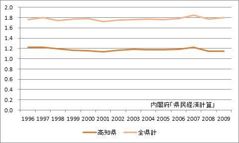 高知県の所得乗数の推移