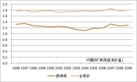 長崎県の所得乗数の推移