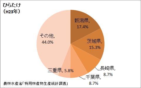 ひらたけの生産量の都道府県割合