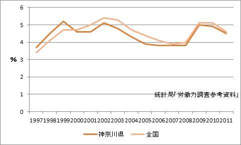 横浜市の完全失業率