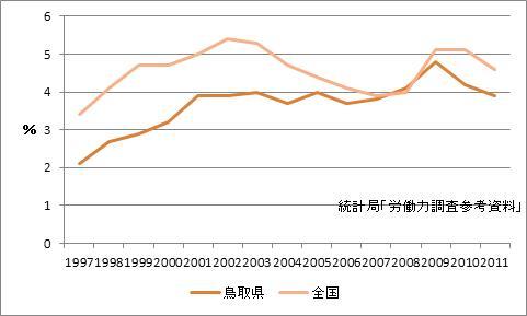 鳥取市の完全失業率