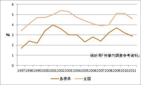 松江市の完全失業率