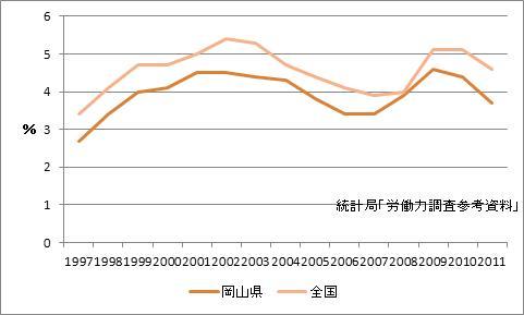 岡山県の完全失業率
