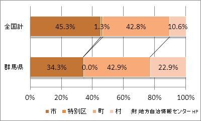 群馬県の市町村の割合