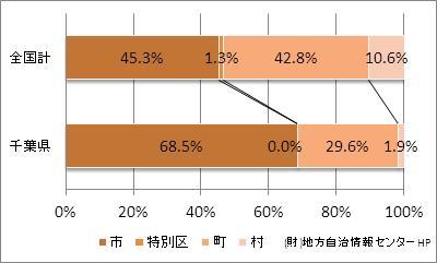 千葉県の市町村の割合