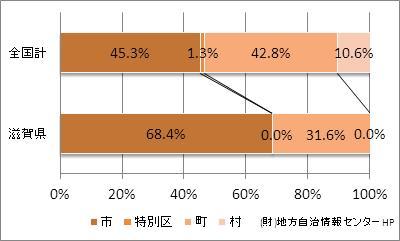 滋賀県の市町村の比率
