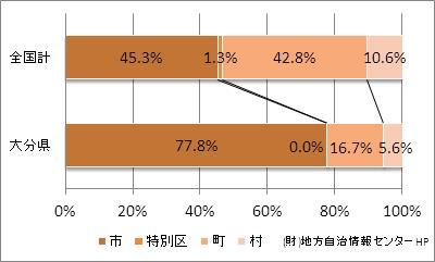 大分県の市町村の比率