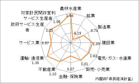 宮城県の産業別特化係数