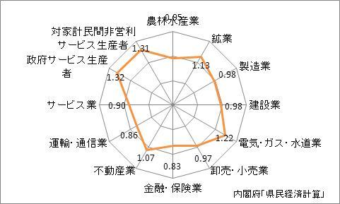 石川県の名目GDPの産業別特化係数(2009年)