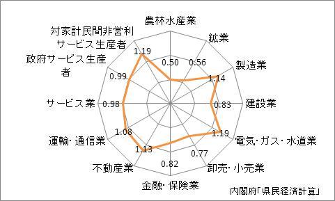 兵庫県の名目GDPの産業別特化係数(2009年)