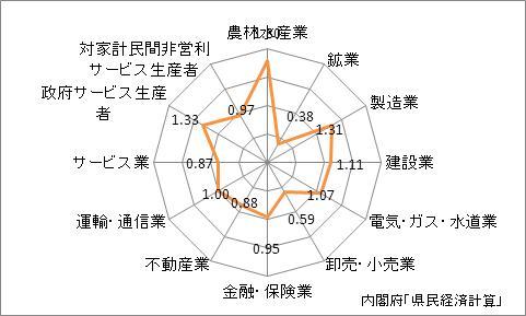 和歌山県の名目GDPの産業別特化係数(2009年)